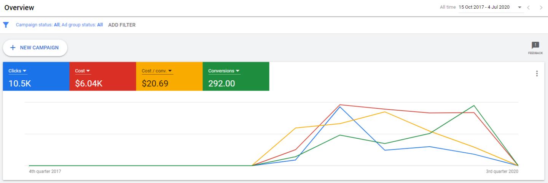 google ads services result